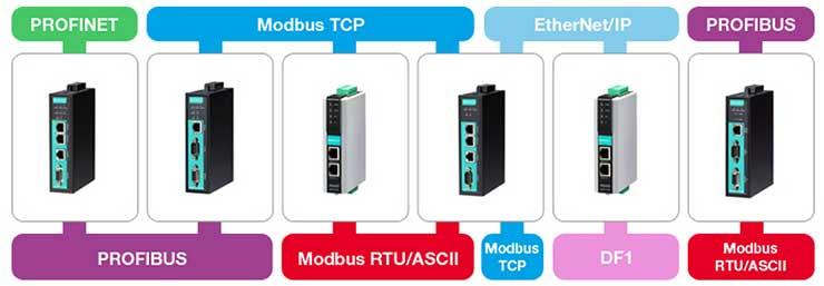 Промышленные Ethernet шлюзы МОХА