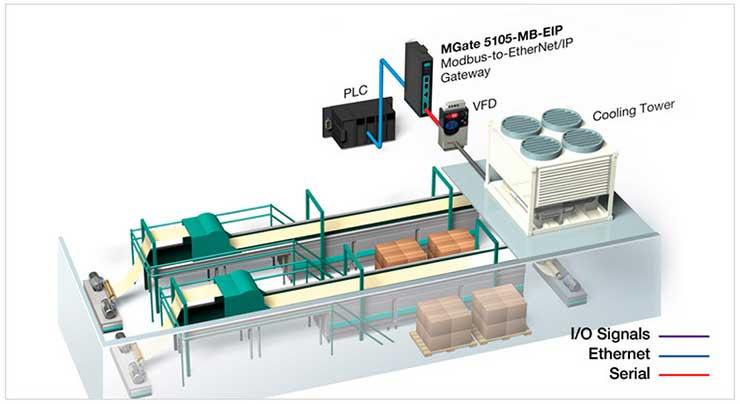 Пример использования шлюза MOXA MGate 5105-MB-EIP совместно с VFD устройствами
