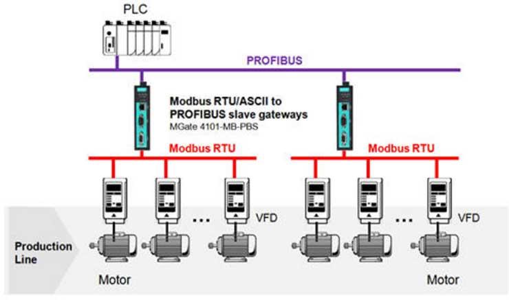 Снижение расходов и повышение эффективности VFD систем с использованием шлюзов MOXA для преобразования протоколов